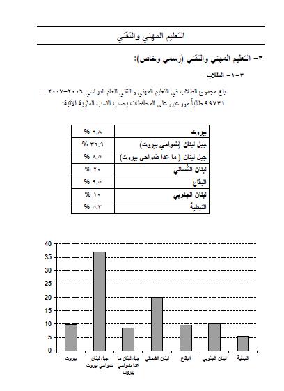 التعليم المهني في لبنان pdf